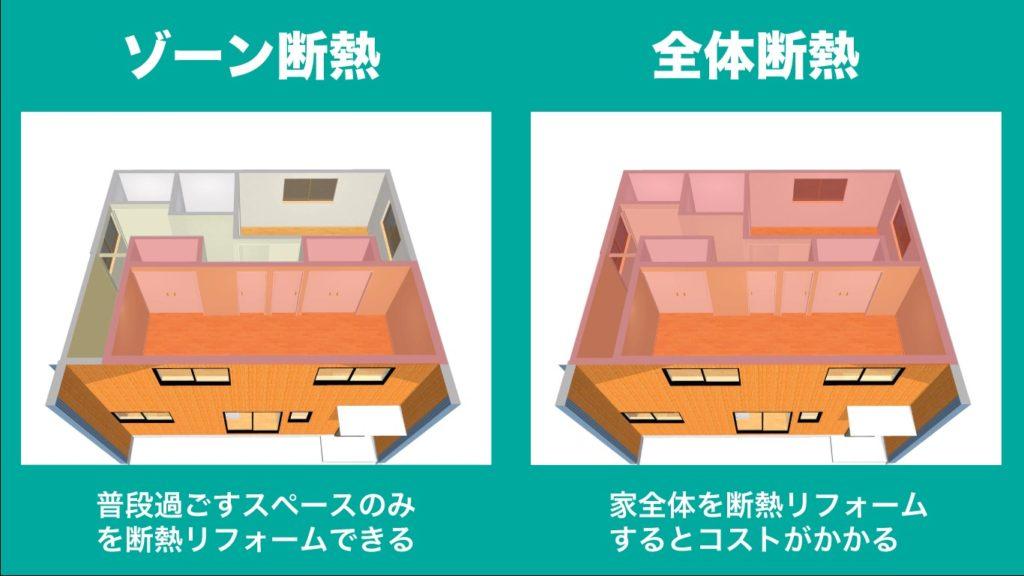 ゾーン断熱と全体断熱の違いを比較